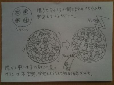 放射能とは? 図で解説してみます_e0229334_153378.jpg