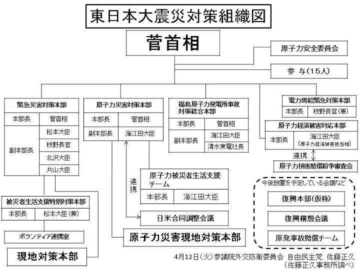 菅内閣では対策は進まない_d0044584_8243673.jpg