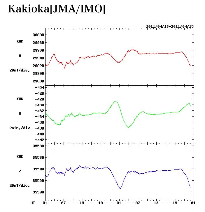 日本の地磁気モニター群に地震波か?_e0171614_9345252.jpg