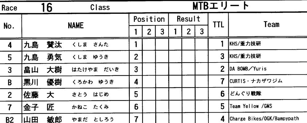 "11\""JOSF 関東オーブン/ PRAY FOR JAPAN  VOL3:MTBエリート決勝 動画アリ_b0065730_22542565.jpg"