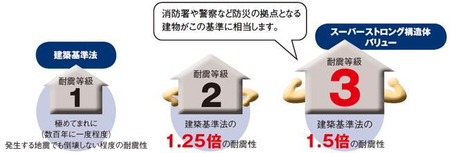 耐震補償付住宅_e0149215_19421233.jpg