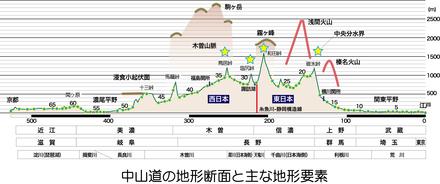 自転車の 自転車 ルート 無料 : 連載その4【中山道のルートの ...