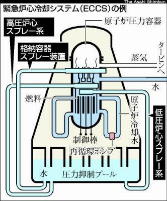 福島原発崩壊事故には、「ドリームチーム」が必要:原発はあぶねえぞ!地震に弱いんだってヨ!_e0171614_9161636.jpg