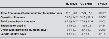 自然気胸ブレブ手術において両側換気麻酔は有用_e0156318_8185079.jpg