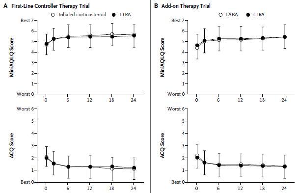 プライマリケア喘息患者において、第一選択薬としてのLRTAは吸入ステロイドと同等である可能性_e0156318_1084259.jpg