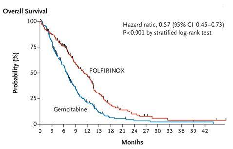 転移性膵癌患者においてFOLFIRINOXはGem単剤よりOS・PFSを有意に延長_e0156318_2075133.jpg