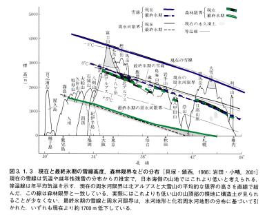 世界が一番寒かった頃2: LGM environment and microblades_a0186568_9575793.jpg