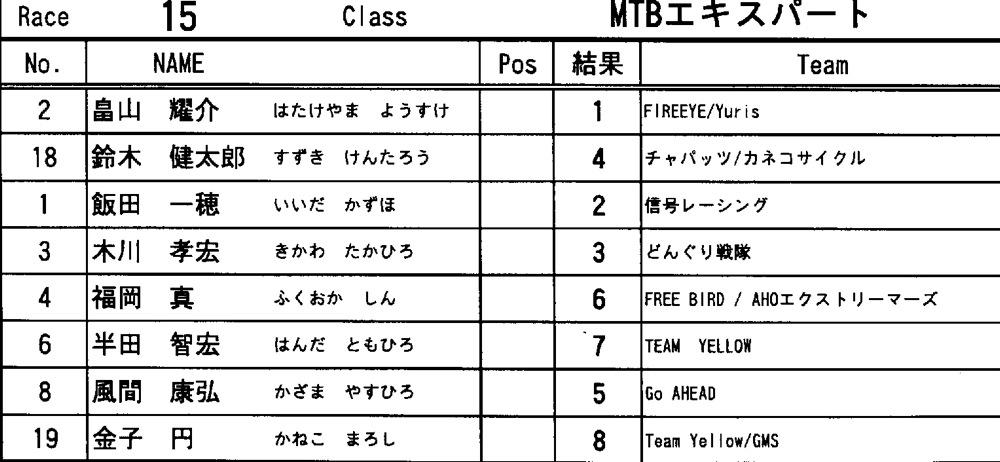 2011JOSF緑山5月定期戦VOL5:MTBエキスパート決勝 動画アリ_b0065730_92389.jpg