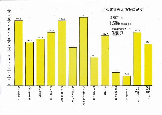 鈴川海岸整備事業の説明会_f0141310_815575.jpg