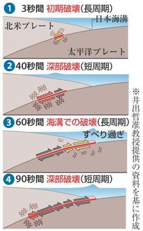 大地震の前兆現象が科学的に証明された!?:やはりHAARPと原爆の仕業だったのか?_e0171614_11432369.jpg