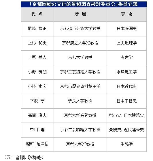 2011-05-27 「京都岡崎の文化的景観調査検討委員会」の開催について-「京都市情報館」_d0226819_15481892.jpg