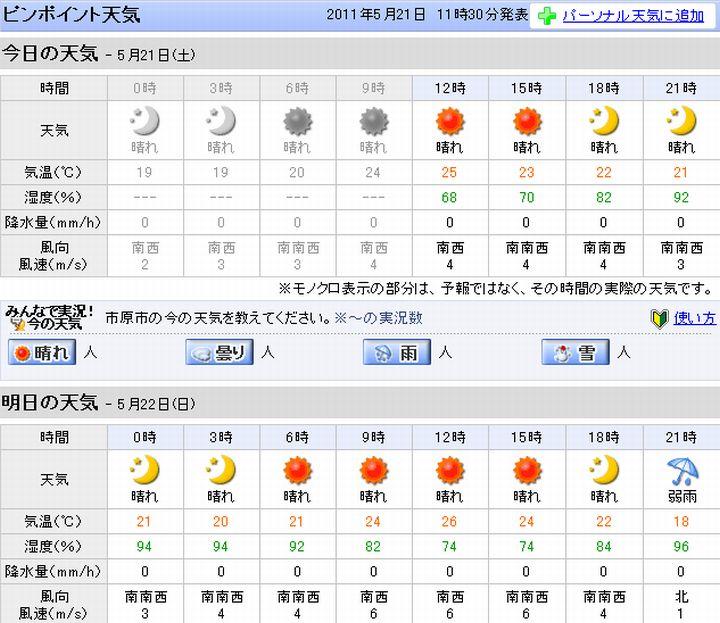 過去の天気 - 日本気象協会
