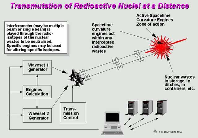 小出博士の「バイバイ原発3・10京都」とテスラ波で一瞬にして放射能とバイバイできるか?_e0171614_9202571.jpg