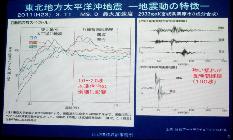 地震の振動周期      東北地方太平洋沖地震 その2_a0107574_15462288.jpg