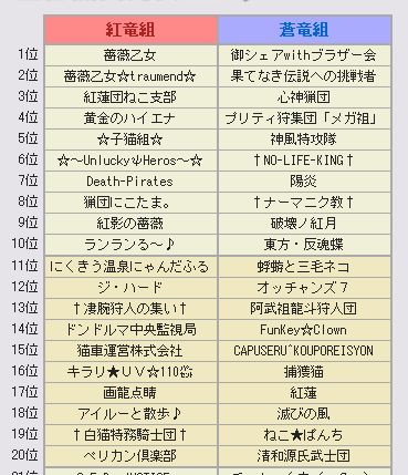 第39回狩人祭 最終結果 団順位発表!!2鯖_b0177042_1352148.jpg