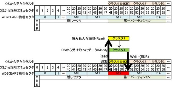 (HDD)WD WD20EARSのベンチマークとAFTの問題_e0091163_751689.jpg