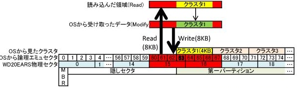 (HDD)WD WD20EARSのベンチマークとAFTの問題_e0091163_75883.jpg