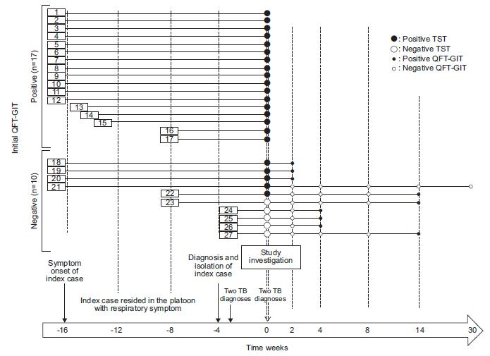 結核曝露後のQFT陽転は、現行ガイドラインの6~10週後再検では取りこぼすおそれがある_e0156318_1141056.jpg