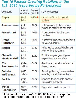 アメリカで急成長中の小売店、アップル・ストアから未来を描こう!!!_b0007805_21383474.jpg