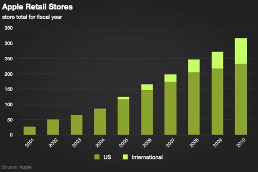 アメリカで急成長中の小売店、アップル・ストアから未来を描こう!!!_b0007805_37494.jpg