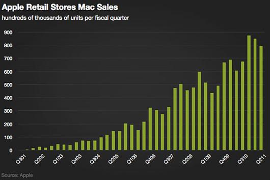 アメリカで急成長中の小売店、アップル・ストアから未来を描こう!!!_b0007805_375713.jpg