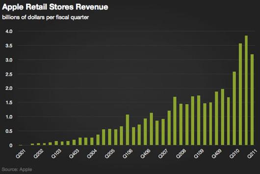 アメリカで急成長中の小売店、アップル・ストアから未来を描こう!!!_b0007805_38425.jpg