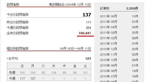 訪問者100000人突破。_c0011649_521511.jpg