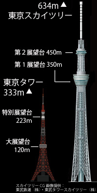 ★[[謎]]★東京スカイツリーは赤白じゃなくて良いのか? _a0028694_2185313.jpg