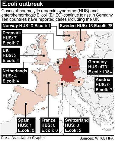 法医学的証拠によりヨーロッパのスーパー大腸菌はバイオテクノロジーで製作されたことが判明 Mike Adams_c0139575_23543263.jpg