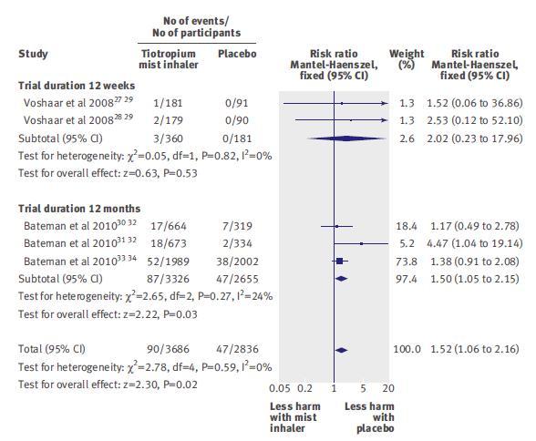 COPDへのチオトロピウムミスト吸入製剤により死亡リスク上昇の可能性_e0156318_1648448.jpg