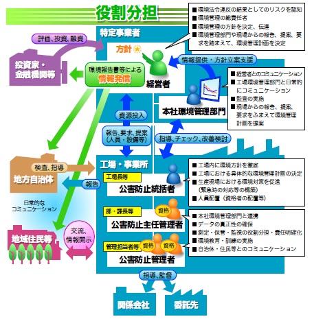 金沢市浅野川の鮎大量死から食品企業の環境リスクを考える(公害防止ガイドライン)_e0223735_9181351.jpg