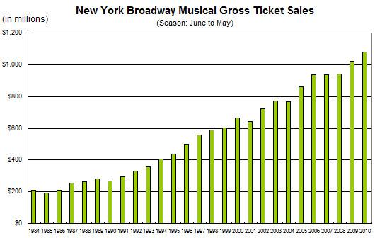 ニューヨークのブロードウェイ・ミュージカルが史上空前の人気爆発中!!!_b0007805_2273835.jpg