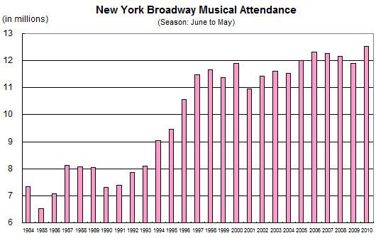 ニューヨークのブロードウェイ・ミュージカルが史上空前の人気爆発中!!!_b0007805_2275096.jpg