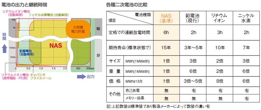 電力供給不足に電力貯蔵の効用(NAS電池、日本ガイシ)_e0223735_9553682.jpg