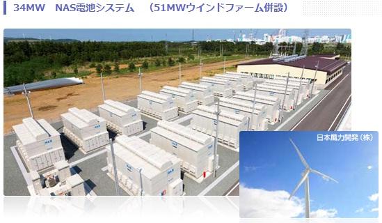 電力供給不足に電力貯蔵の効用(NAS電池、日本ガイシ)_e0223735_956115.jpg