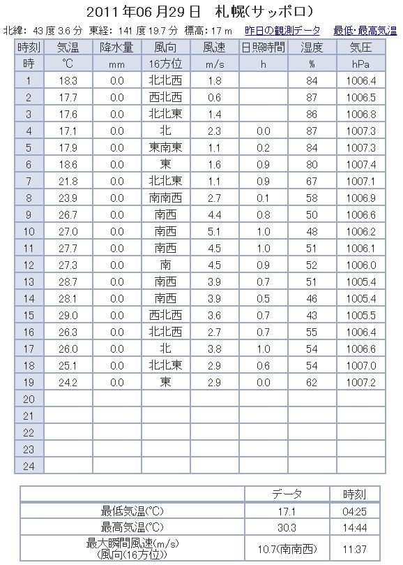 札幌も真夏日の証拠_c0025115_19573620.jpg