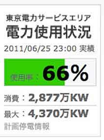 東京電力管内で停電は起こる?! / 供給力はどこから?_b0003330_1640689.jpg