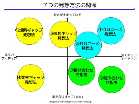 四ツ柳さんの起業・発想ダイアグラム_e0141727_1129859.jpg