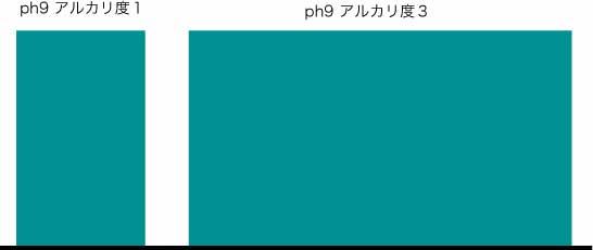 phとアルカリ度 _f0216597_18353753.jpg