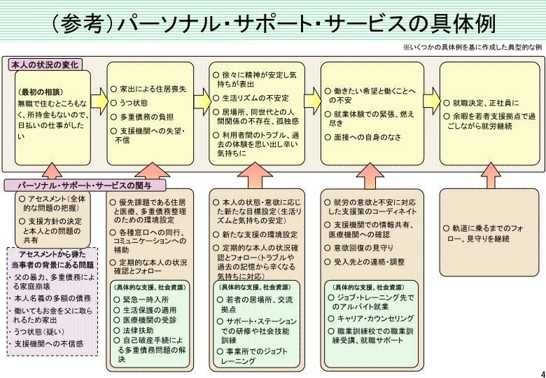 「パーソナル・サポート・サービス」について(内閣府)  _a0103650_22391732.jpg
