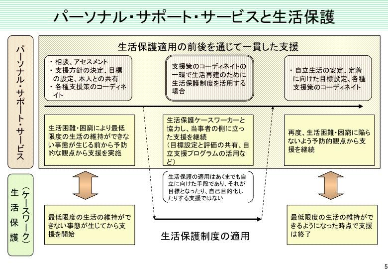 「パーソナル・サポート・サービス」について(内閣府)  _a0103650_22392599.jpg