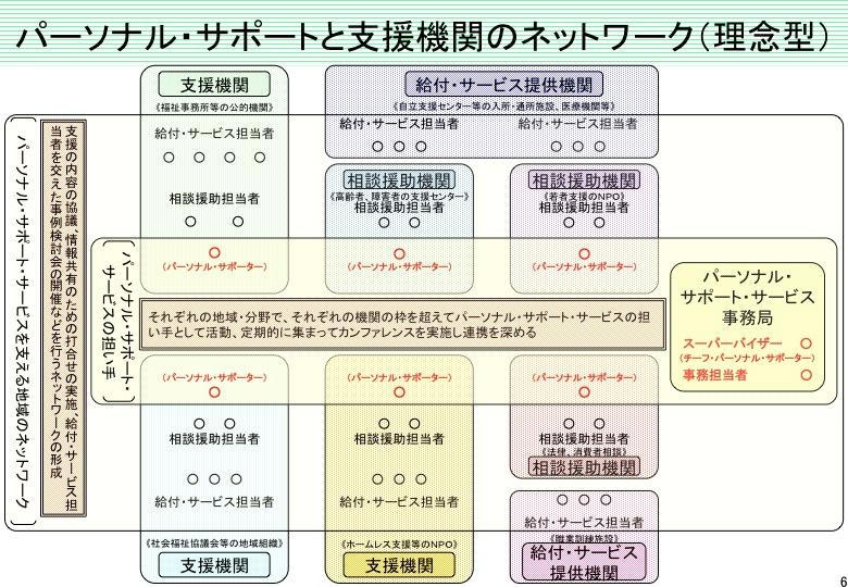 「パーソナル・サポート・サービス」について(内閣府)  _a0103650_22393316.jpg