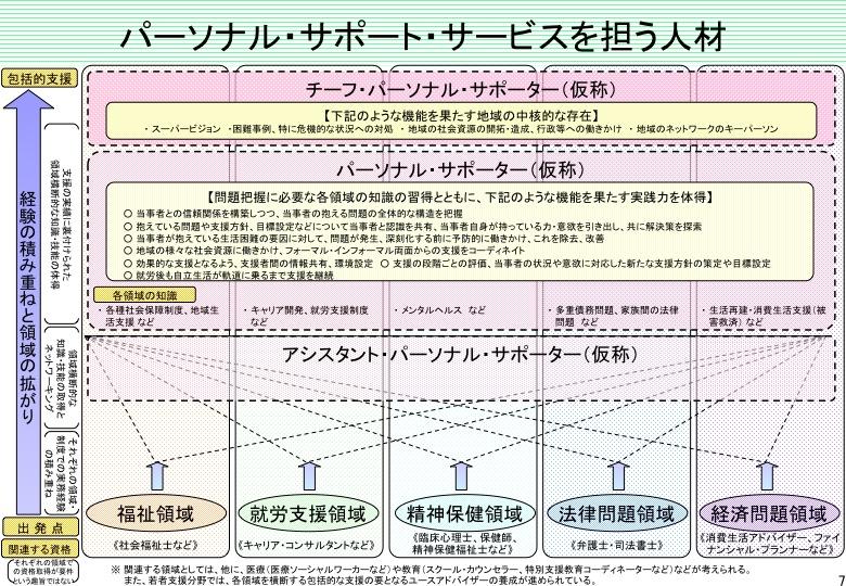 「パーソナル・サポート・サービス」について(内閣府)  _a0103650_2239412.jpg