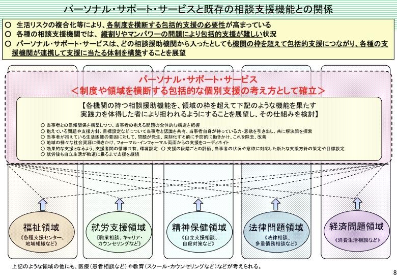 「パーソナル・サポート・サービス」について(内閣府)  _a0103650_22395542.jpg