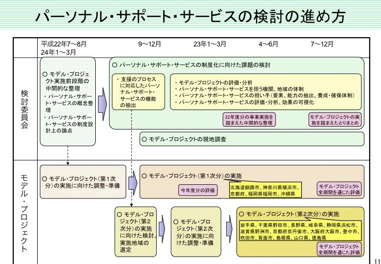 「パーソナル・サポート・サービス」について(内閣府)  _a0103650_22402386.jpg