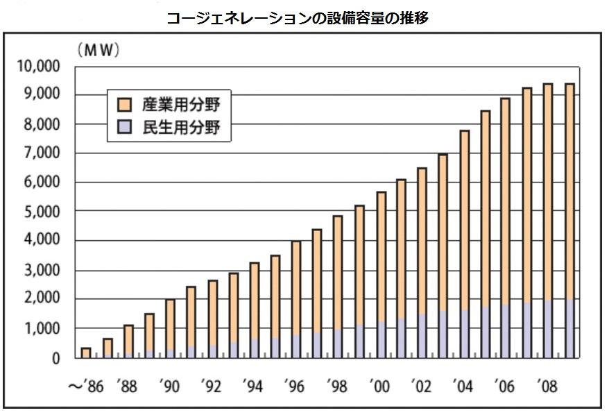 原子力発電の行方と代替電力Ⅲ(代替電源、火力発電、コージェネレーション、太陽光発電)_e0223735_17223353.jpg