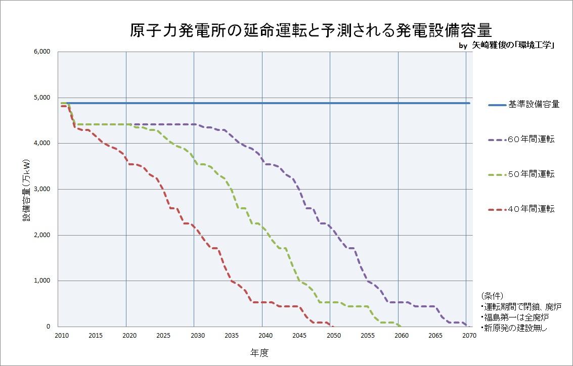 原子力発電の行方と代替電力Ⅶ(再生可能エネルギー、コージェネレーション)_e0223735_204002.jpg