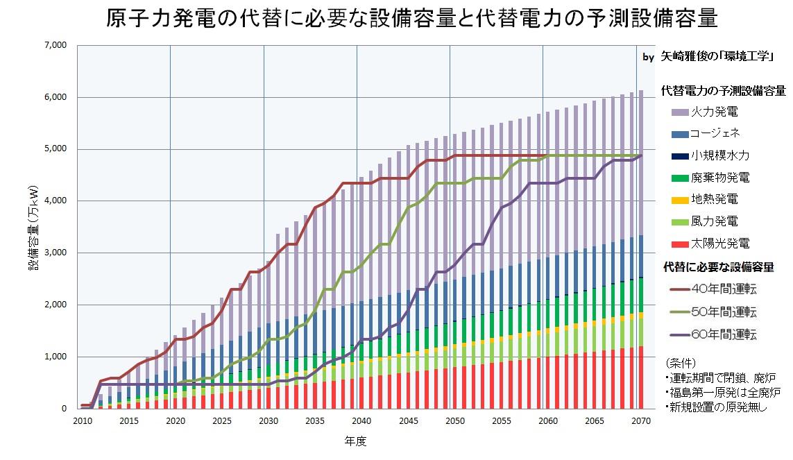 原子力発電の行方と代替電力Ⅶ(再生可能エネルギー、コージェネレーション)_e0223735_20405230.jpg
