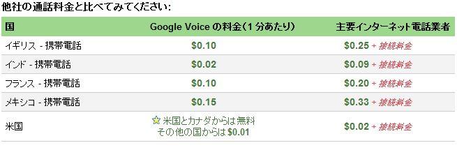 超低価格のインターネット電話を使ってみて_f0012718_7211922.jpg