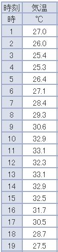 灼熱列島 北海道も熱帯夜から34℃弱まで_c0025115_19252282.jpg